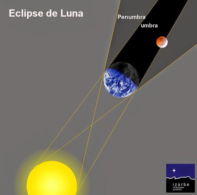 eclipse-luna-esquema