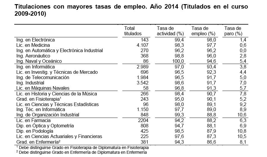 titulaciones-mayor-tasa-empleo