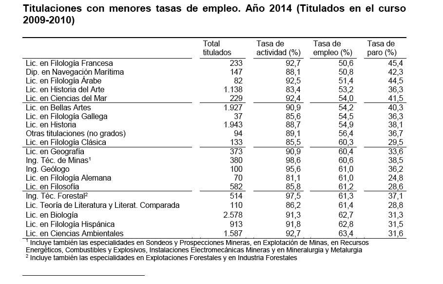 titulaciones-menor-tasa-empleo
