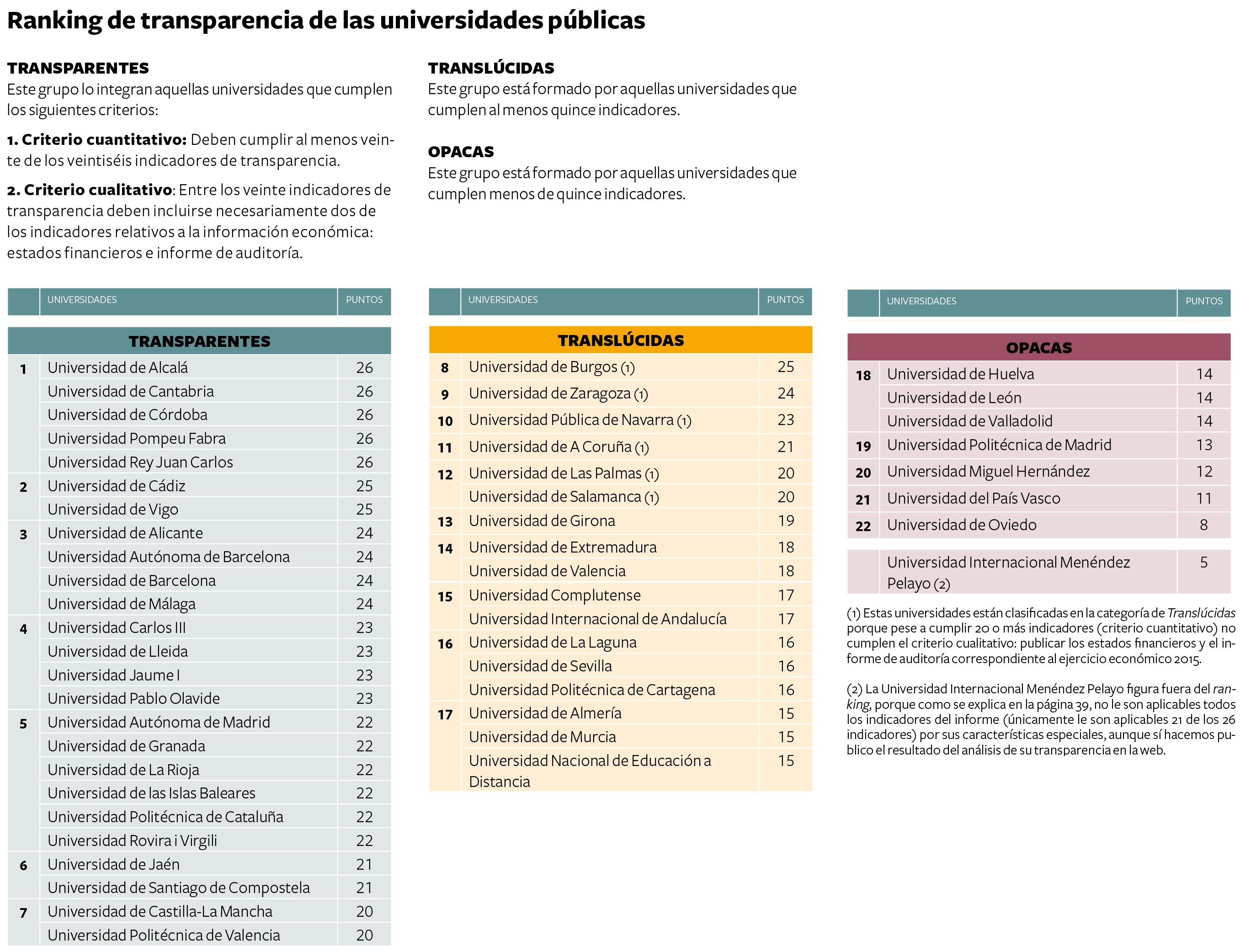 transparencia-publicas