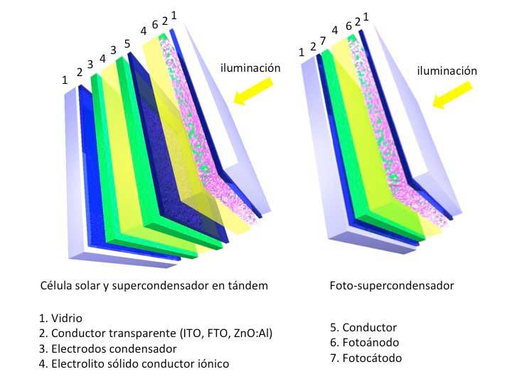 Composición de las nuevas placas solares.