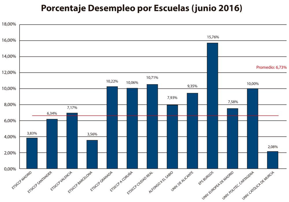 Gráfica en la que se puede ver el nivel de desempleo de los ingenieros civiles.
