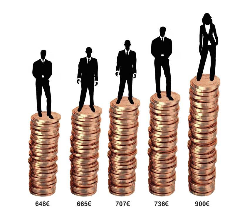 Evolución del salario mínimo desde 2015 a 2019.