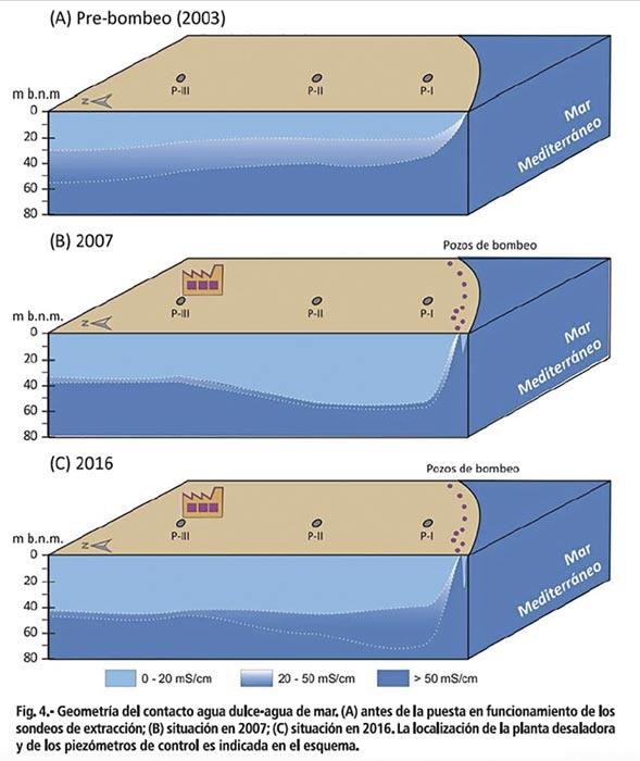 barrera de agua salada que protege a los acuíferos costeros
