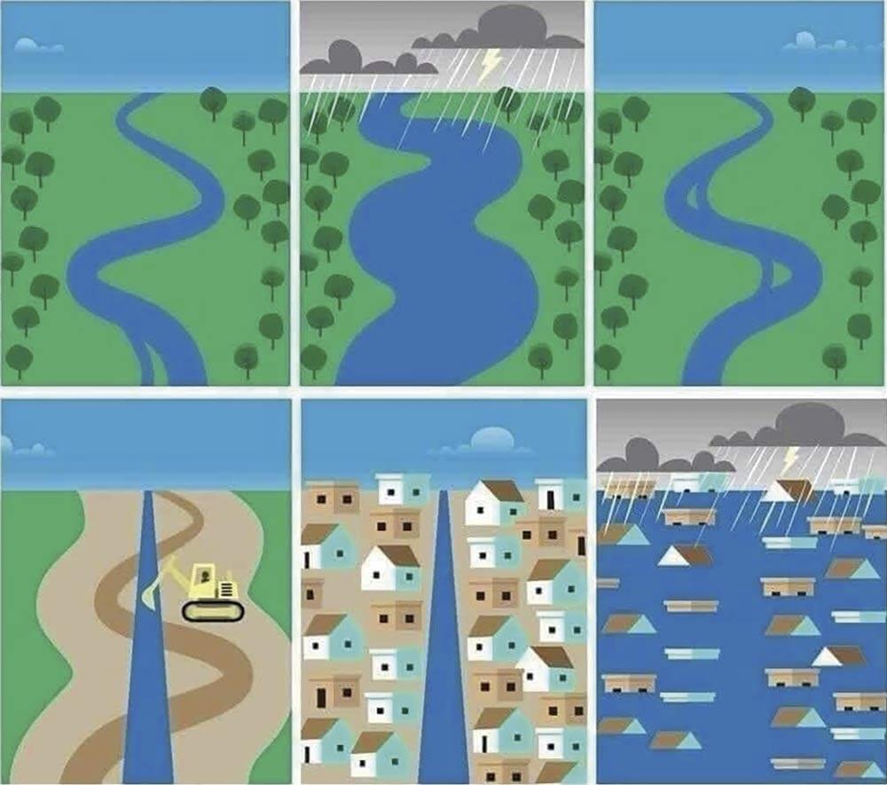 Esquema del funcionamiento de las riadas de la gota fría y de la ocupación del suelo